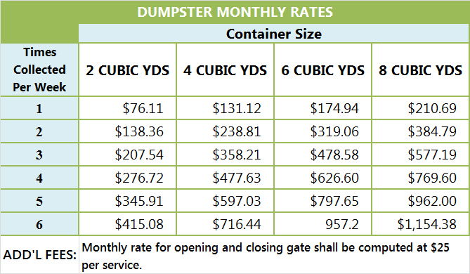 Dumpster Rate graphic